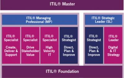 ITIL4 formation