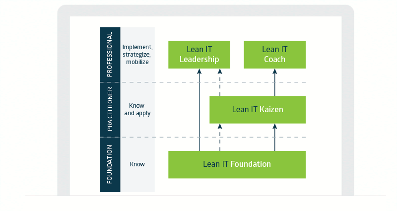 Qu'est-ce que la certification Lean IT Foundation ?